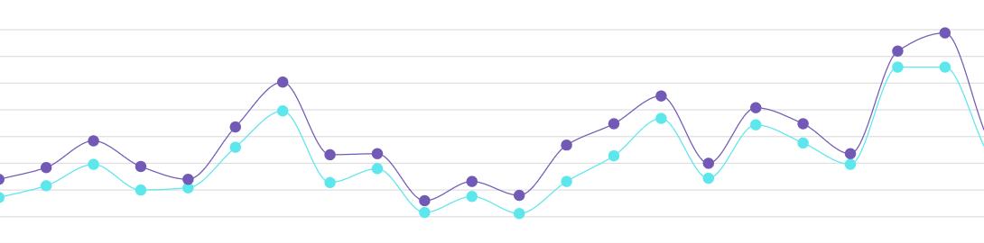 wykres trendów
